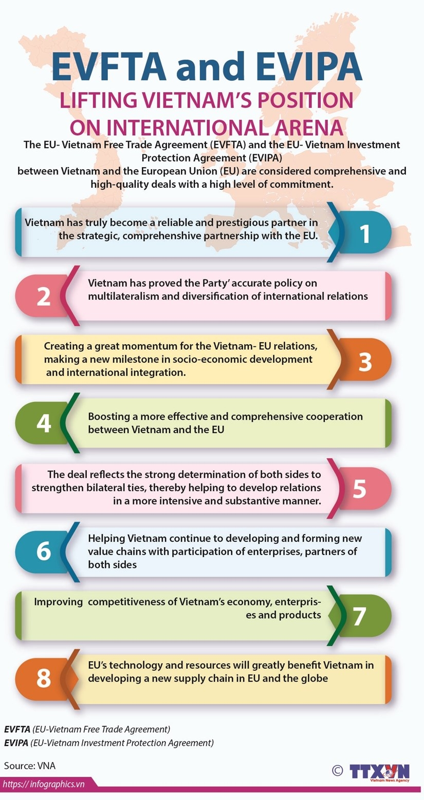 evfta and evipa lifting vietnams position on international arena infographics