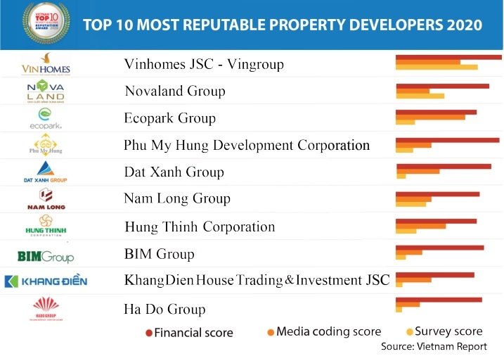 1494p18 vietnam report names most reputable developers