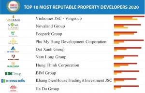 vietnam report names most reputable developers