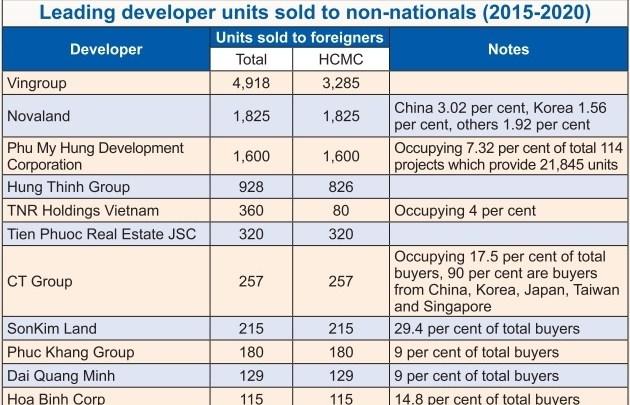 developers work around foreign cap