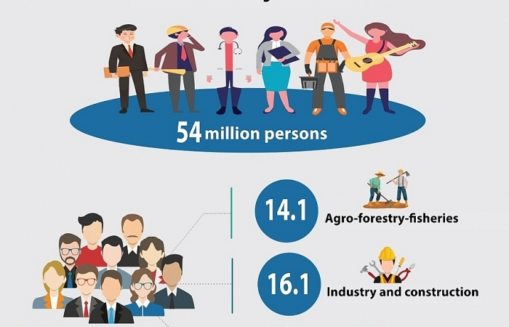 pandemic fluctuations persist in vietnamese labour market