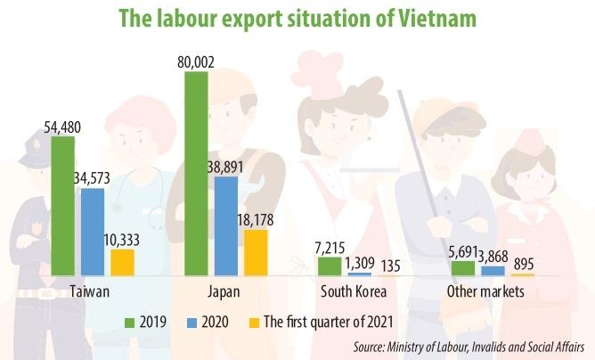 1544 p22 labour export restriction exacerbated
