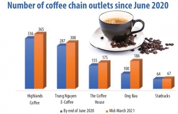 coffee shop chains increase presence