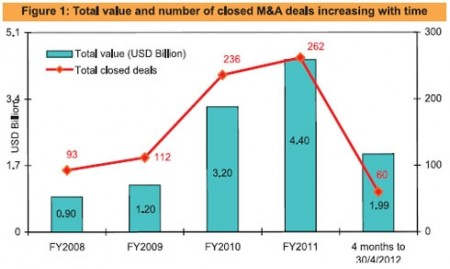 mas continue to help drive the economy