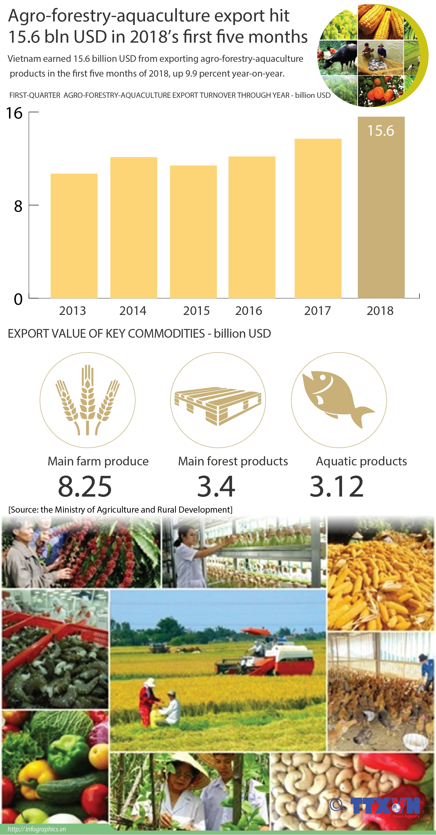 agro forestry aquaculture export hit 156 bln in five months
