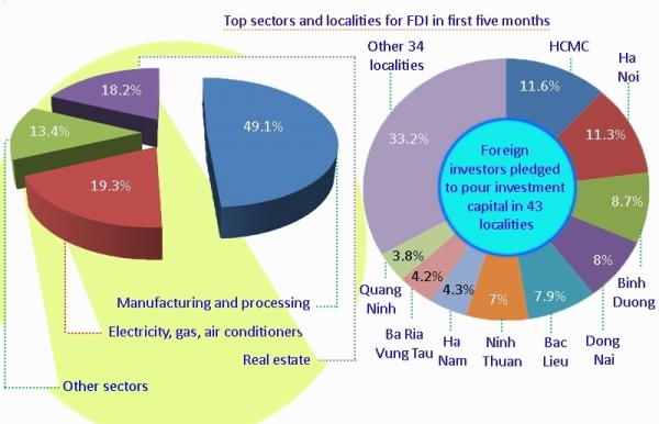 socio economic performance in first five months