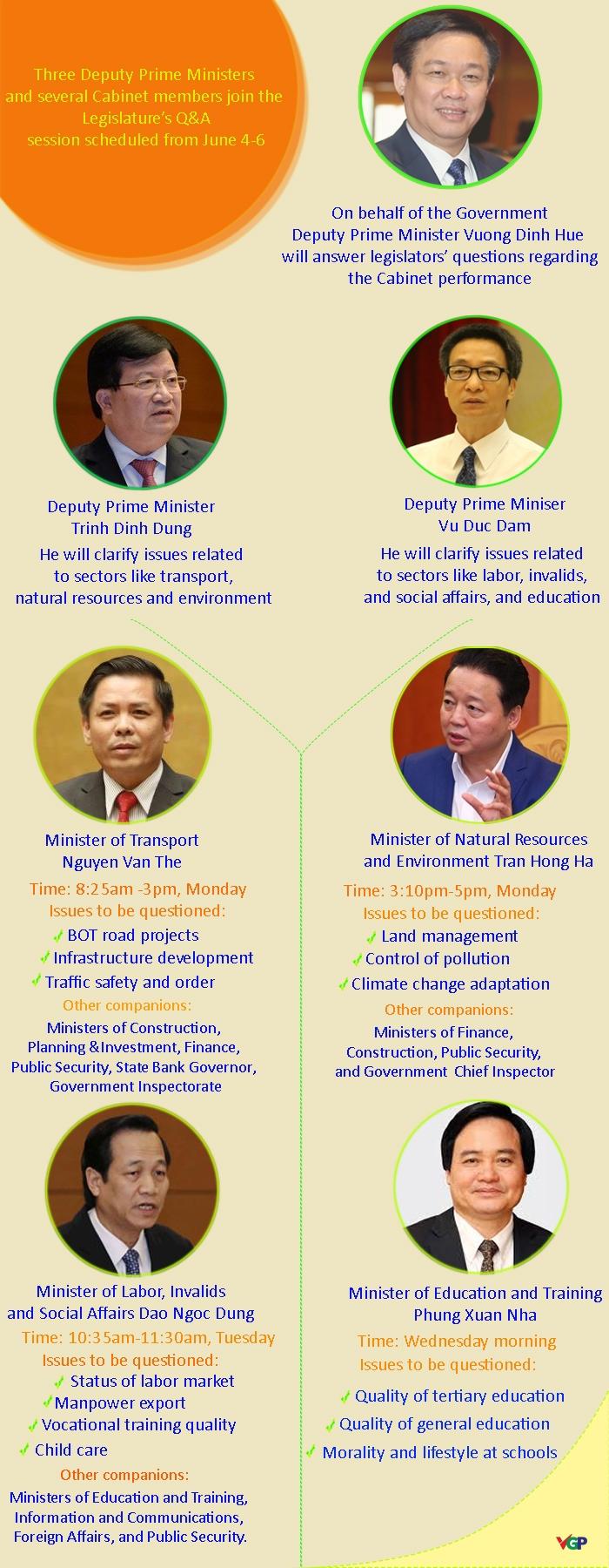 cabinet members join legislatures qa sessions