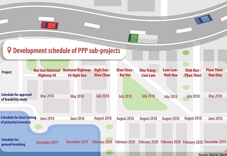 expressway projects are expedited