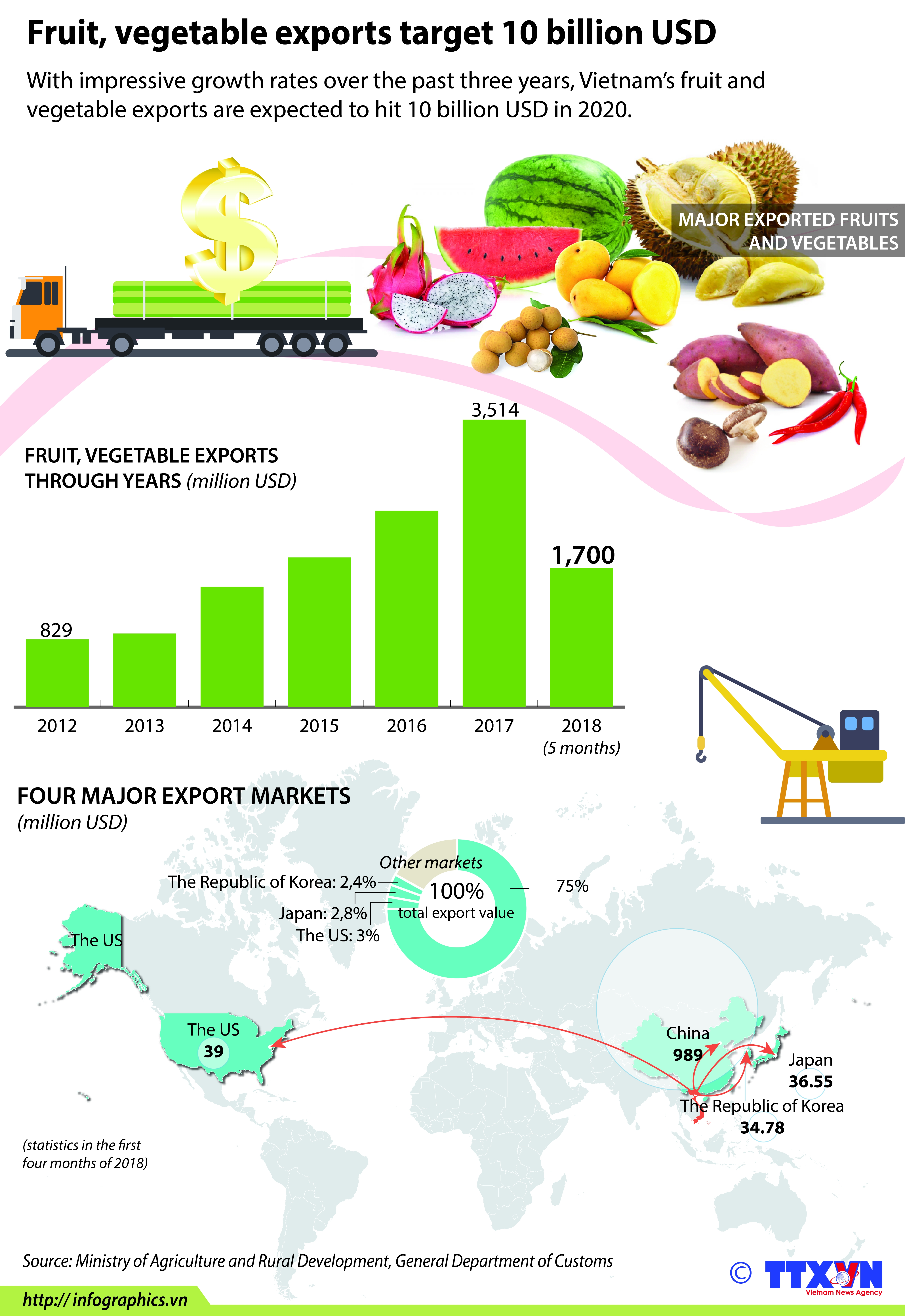 fruit vegetable exports target 10 billion usd