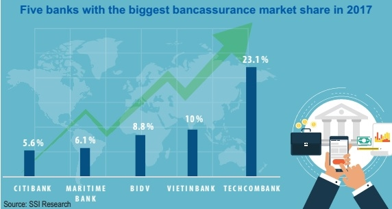 bancassurance to boost bank profits