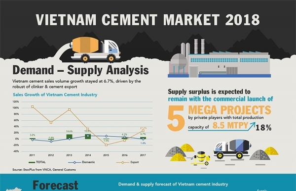 overview of vietnam cement market 2018