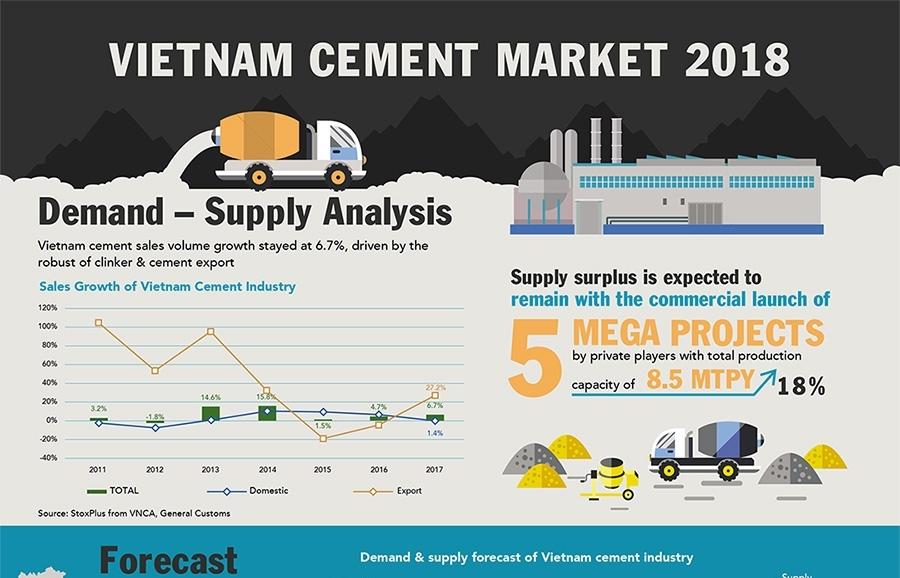 overview of vietnam cement market 2018