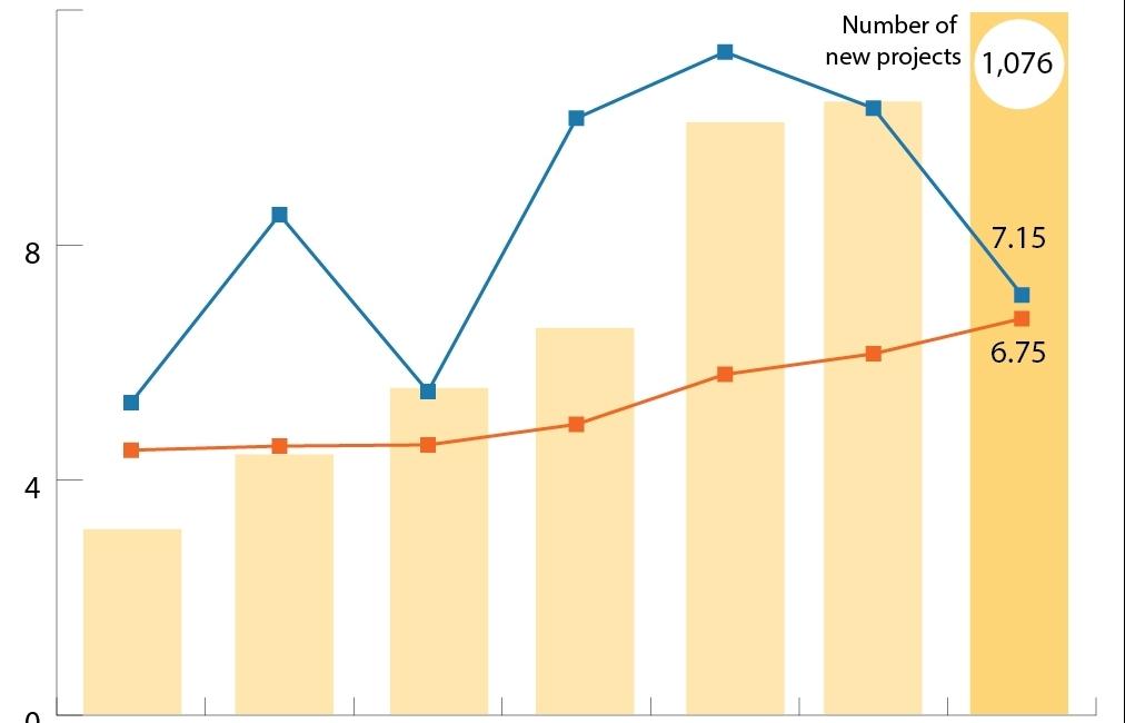 fdi into vietnam approximates 10 billion usd in five months