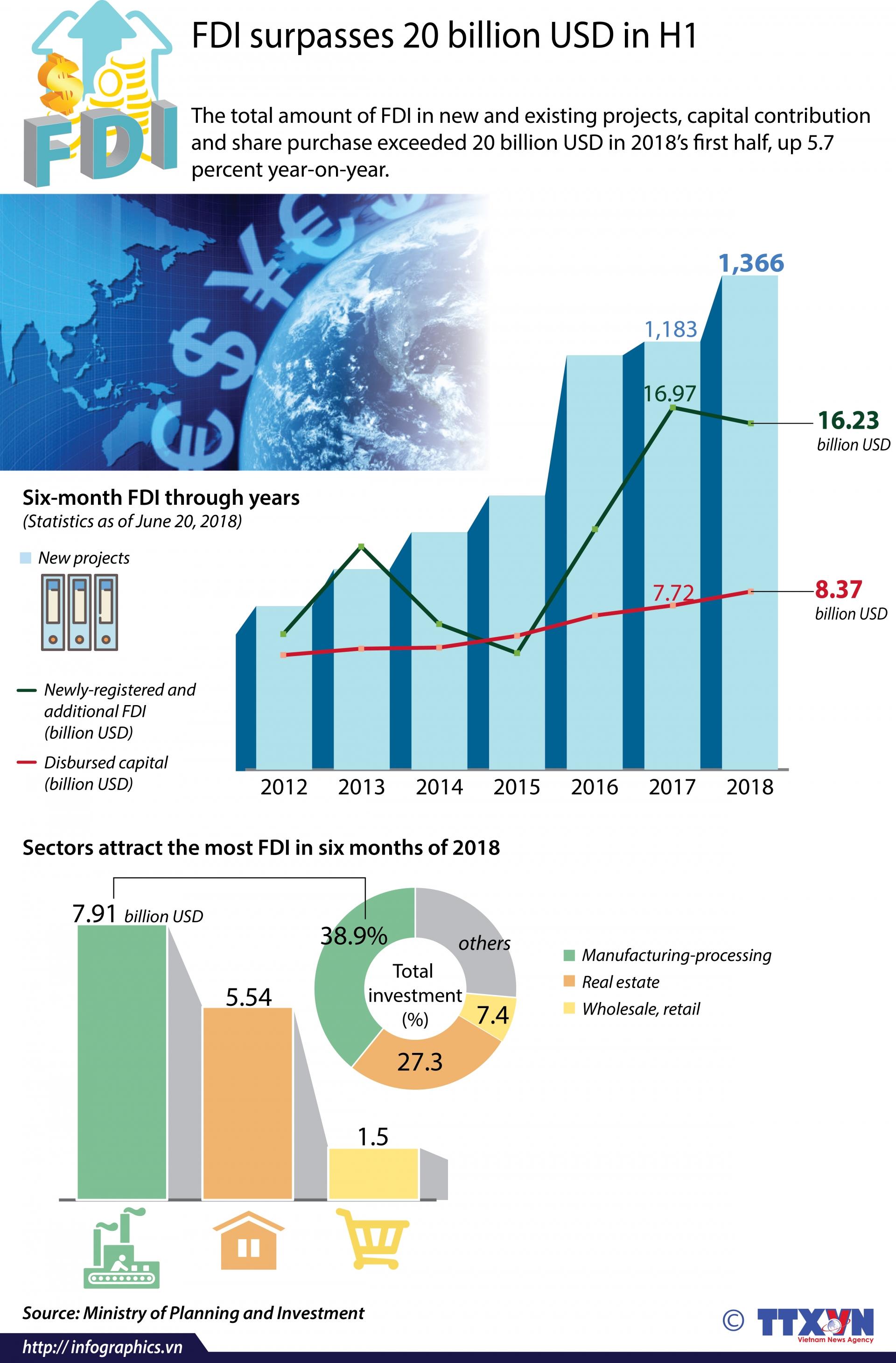 fdi surpasses 20 billion usd in h1
