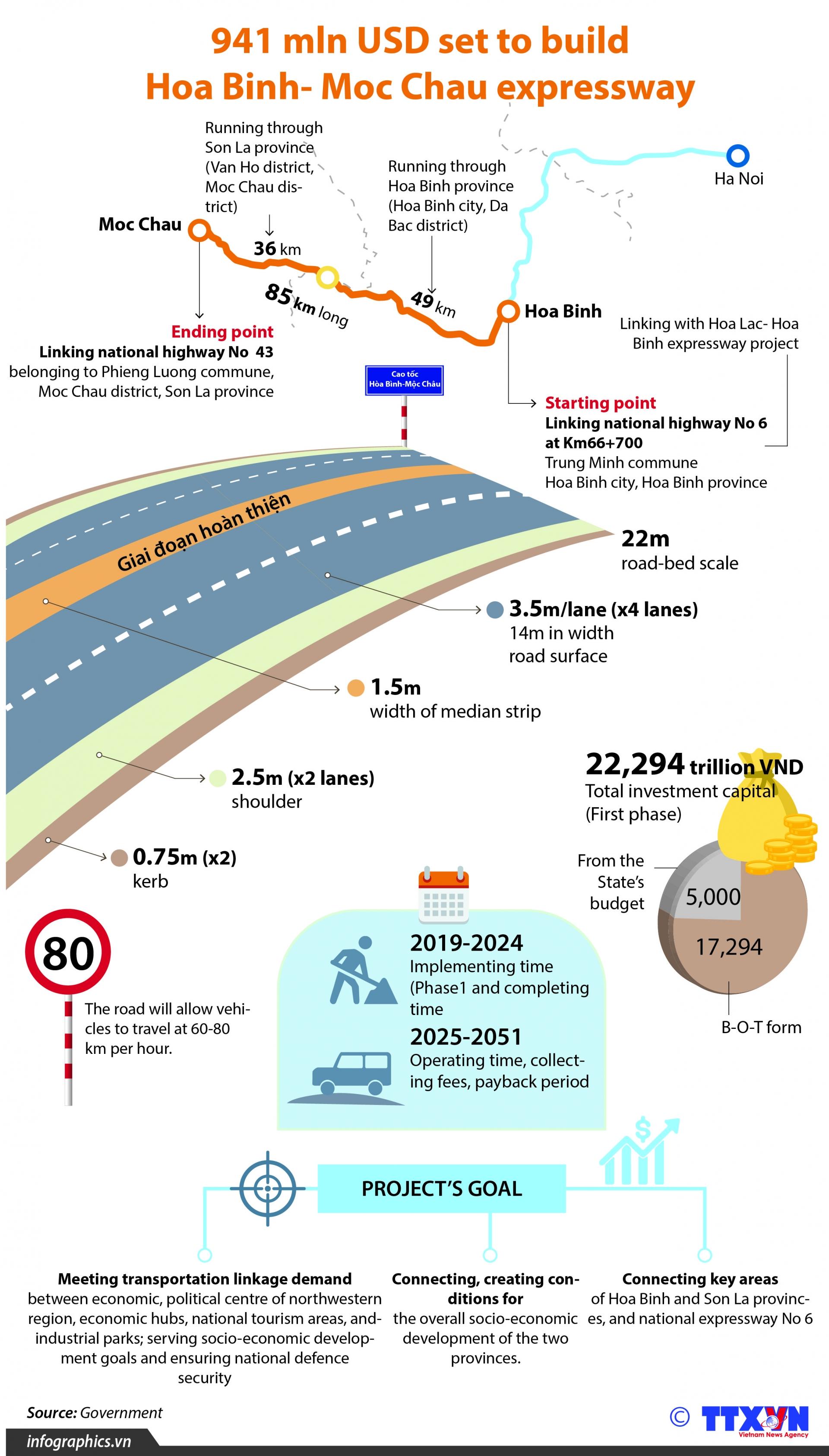 941 mln usd set to build hoa binh moc chau expressway