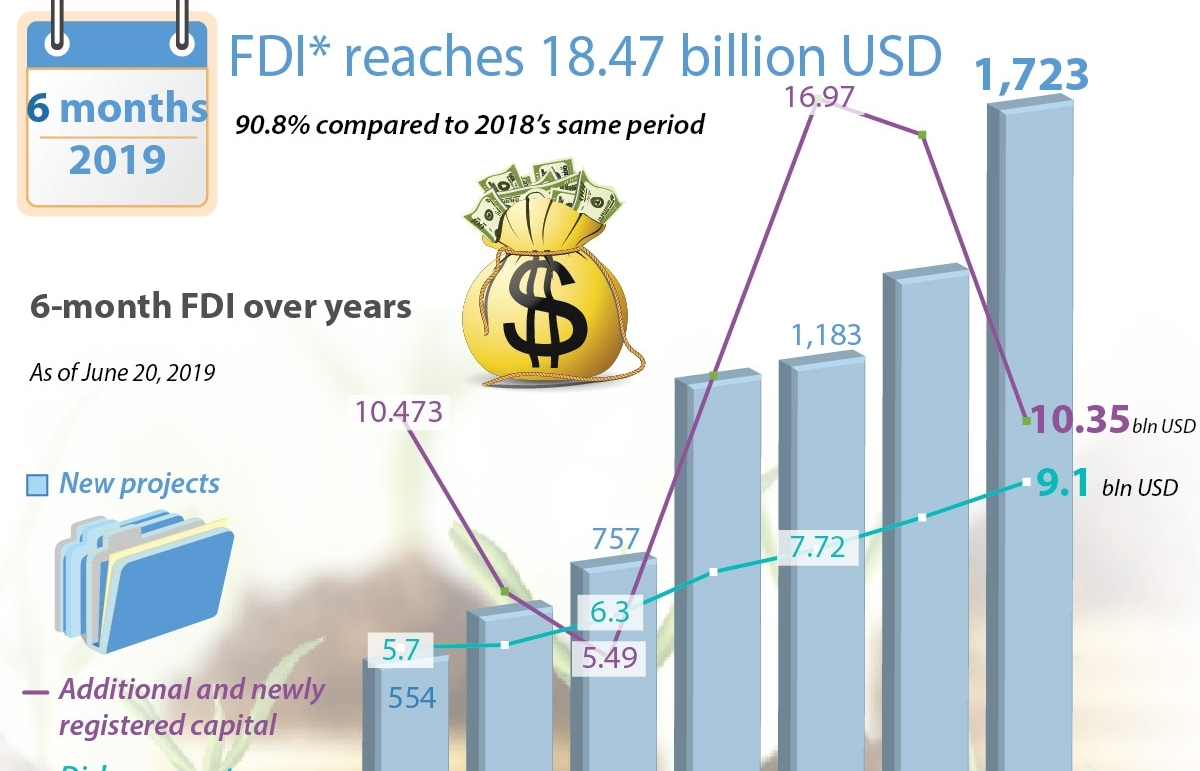 6 month fdi reaches 1847 billion usd