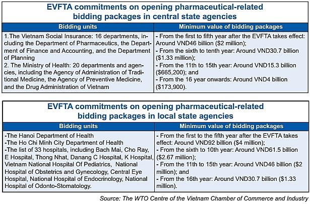 evfta raises stakes in pharma market