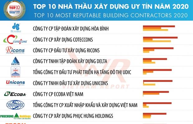 Vietnam Report announces Top 10 most reputable building contractors