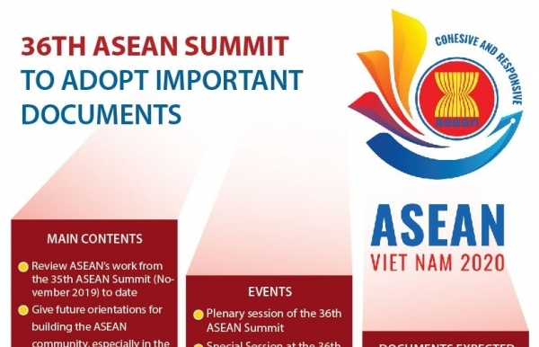 36th asean summit to adopt important documents infographics