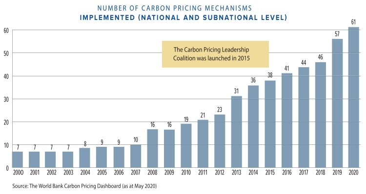 bringing carbon pricing towards the design table
