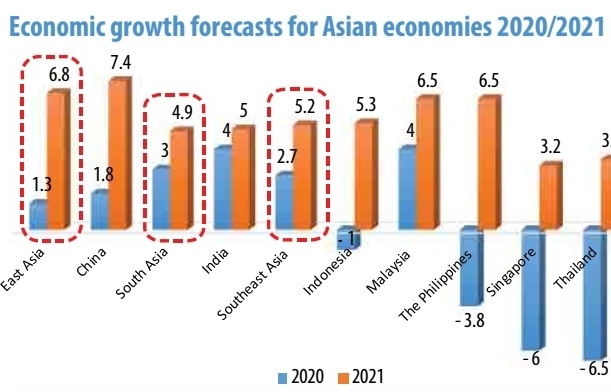 nations economic forecast leads way