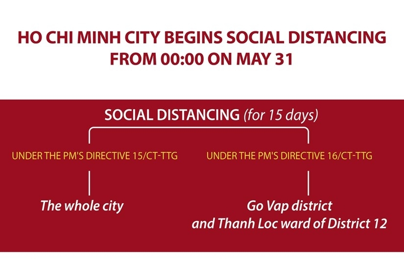 ho chi minh city begins social distancing from 0000 on may 31
