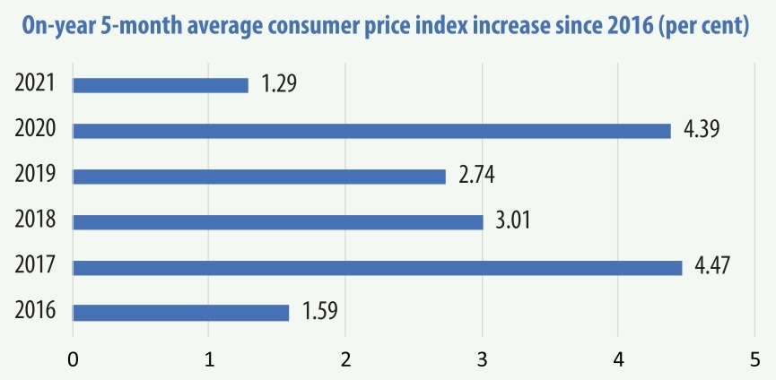 1547 p2 inflation reined in as materials prices rise through year