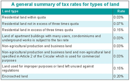 Time to map out land tax impacts