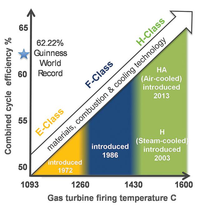 GE's HA gas turbines enable efficiency record | Corporate