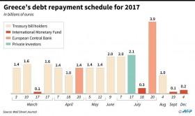 Greece returns to debt markets after three-year hiatus