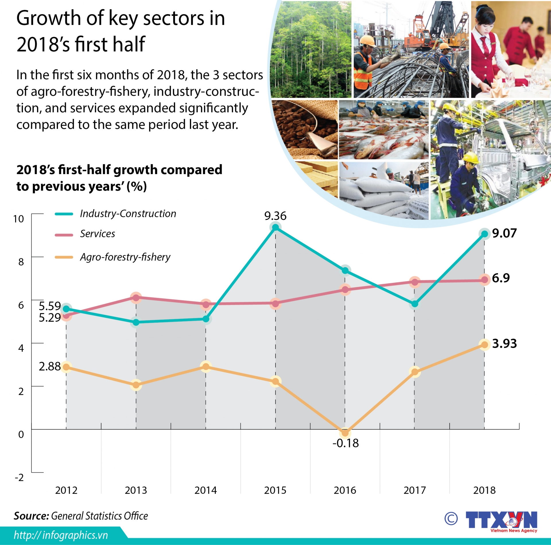 growth of key sectors in 2018s first half