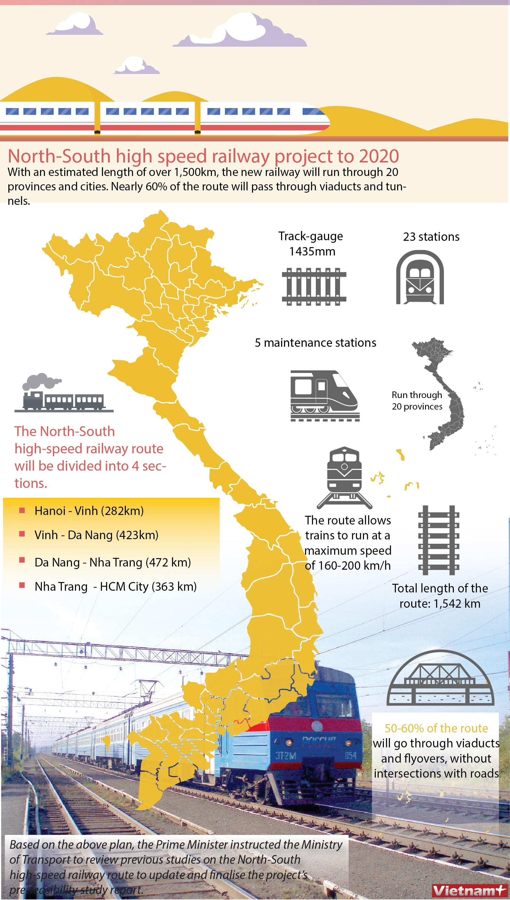 north south high speed railway project to 2020