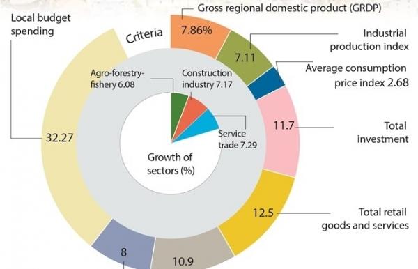 ho chi minh city maintains economic growth