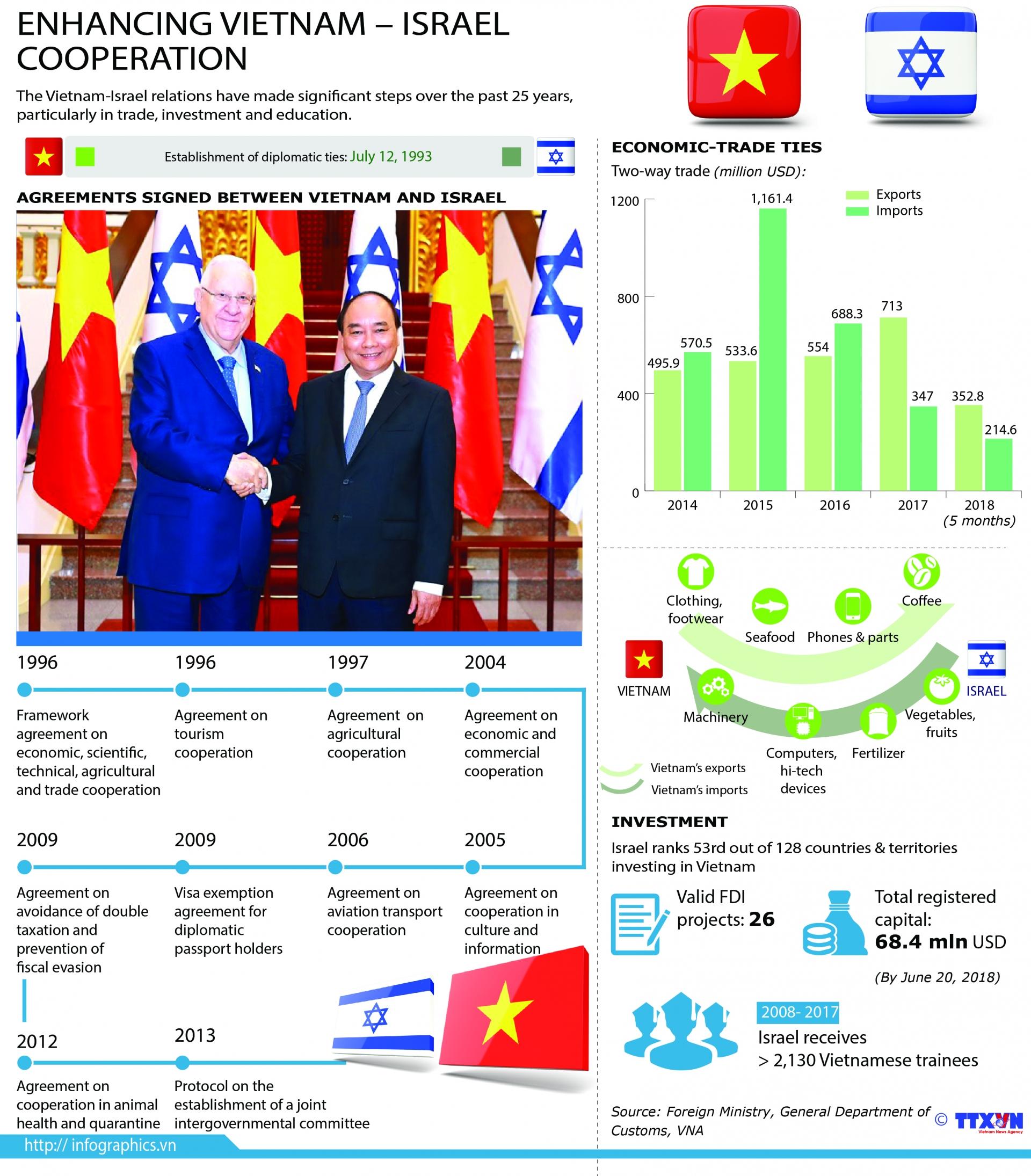 enhancing vietnam israel cooperation