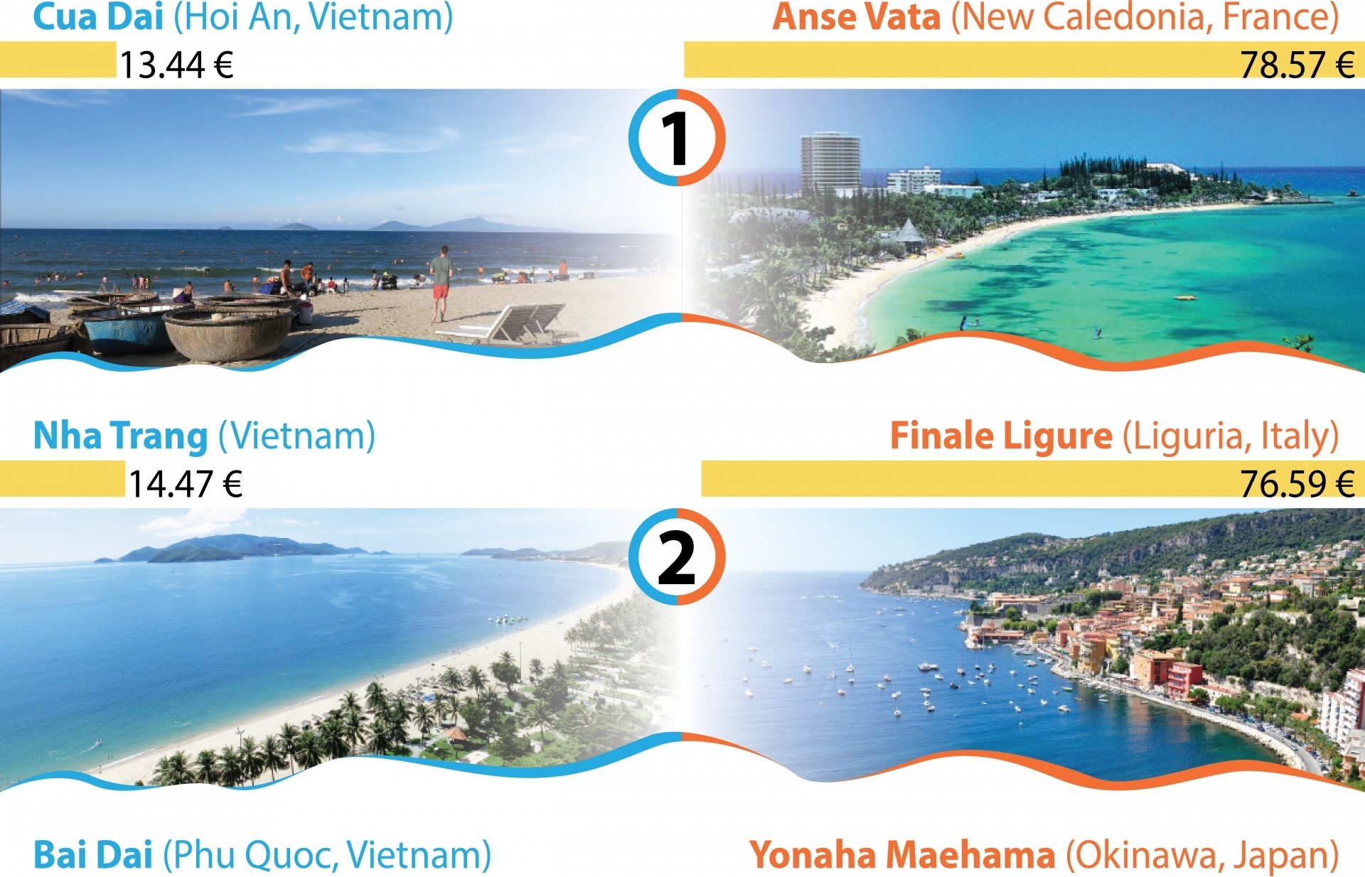 vietnam has most affordable beaches