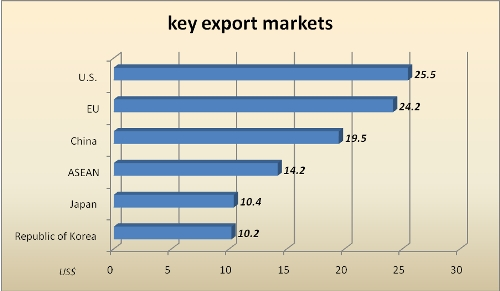 trade surplus hits us 31 bln in seven months