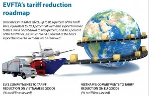 evftas tariff reduction roadmap