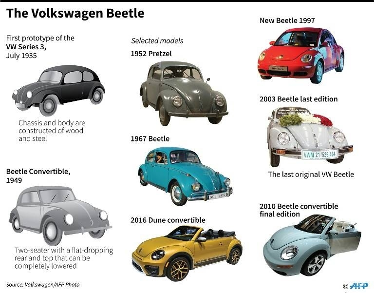 last ever vw beetle model rolls off mexican production line