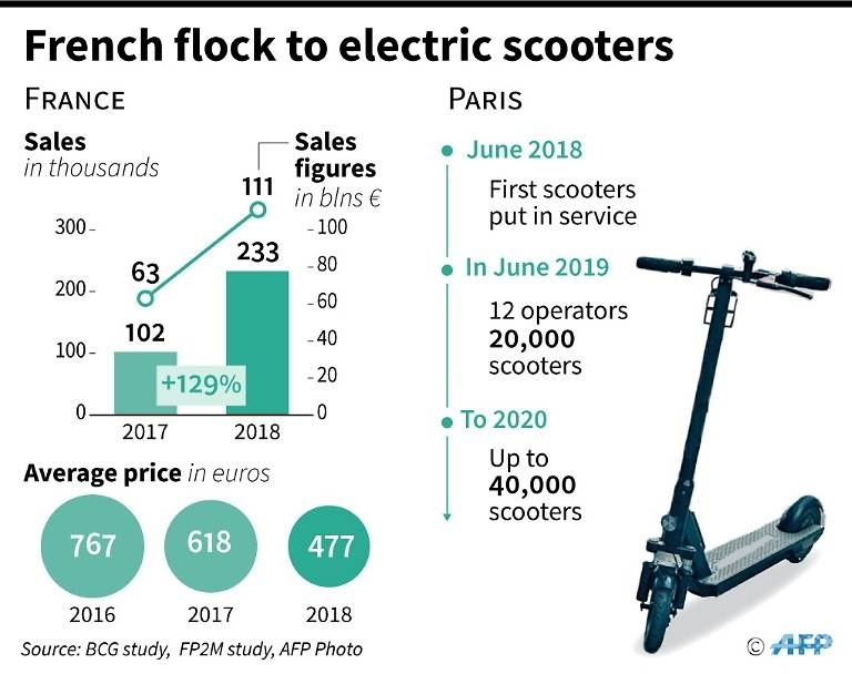 in paris cars forced to make way for the two wheel revolution