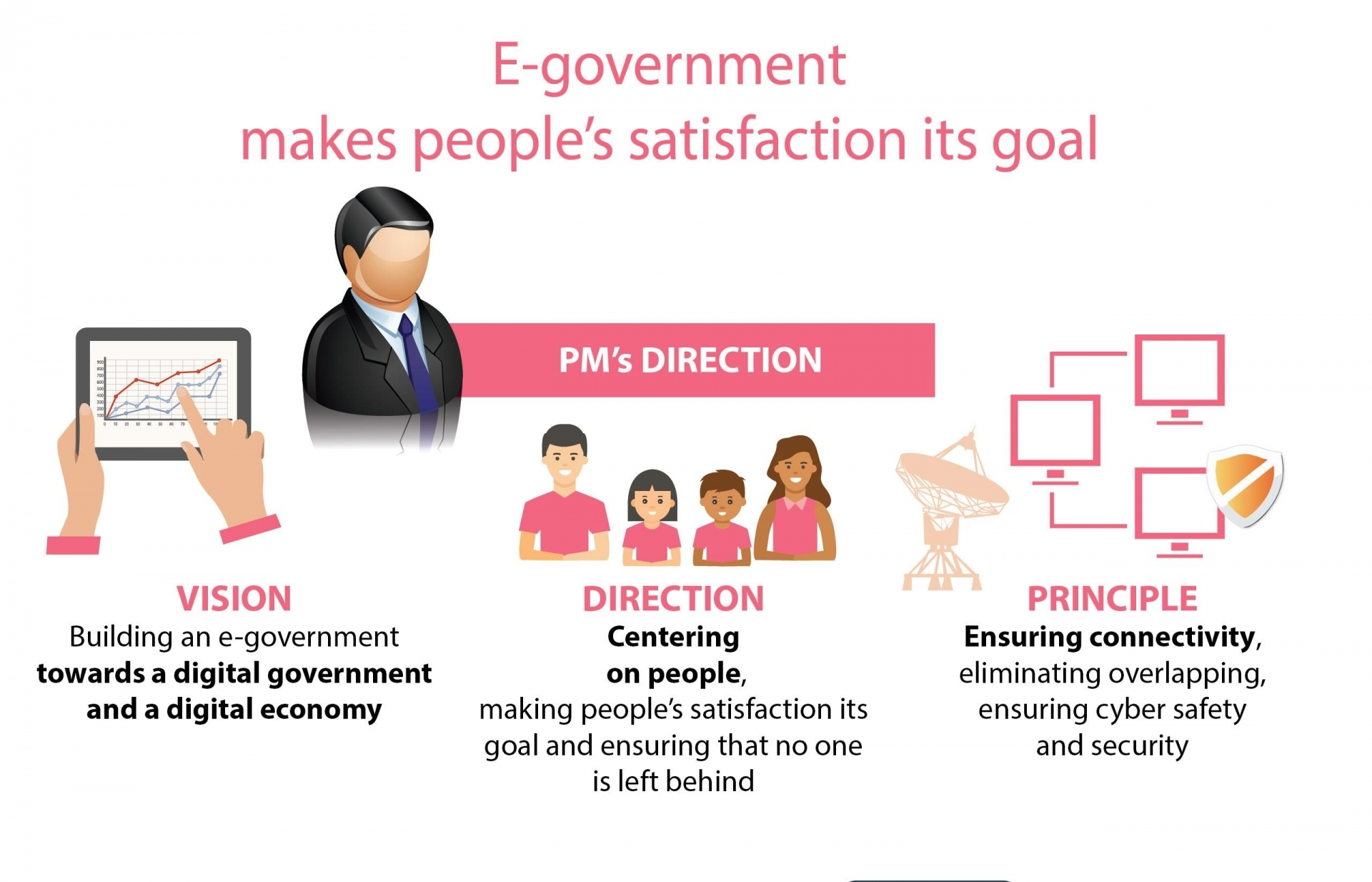 e government makes peoples satisfaction its goal