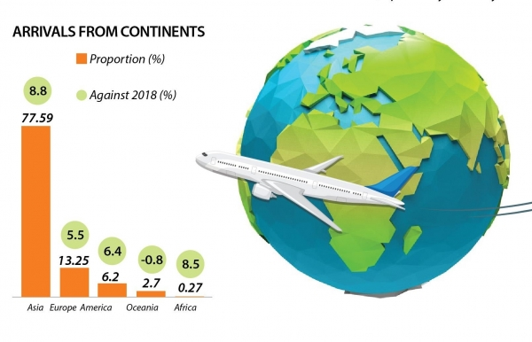 intl tourists to vietnam reach nearly 98 million