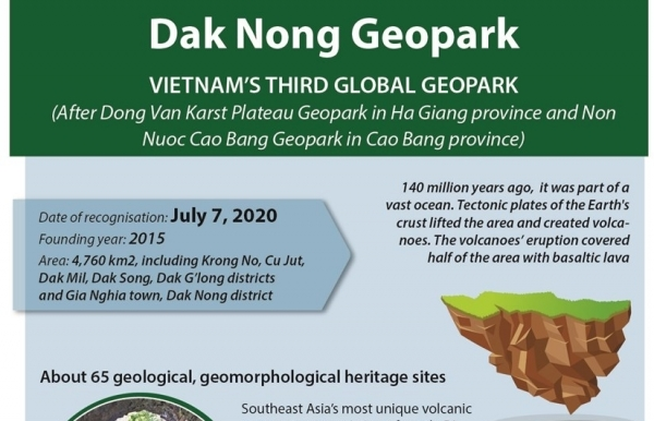 vietnam has third global geopark recognised by unesco infographics