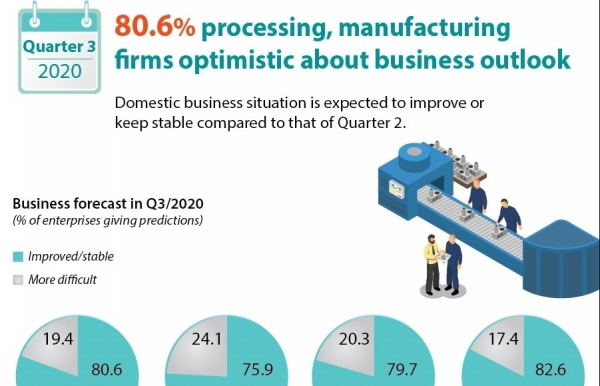 806 processing manufacturing firms optimistic about business outlook infographics