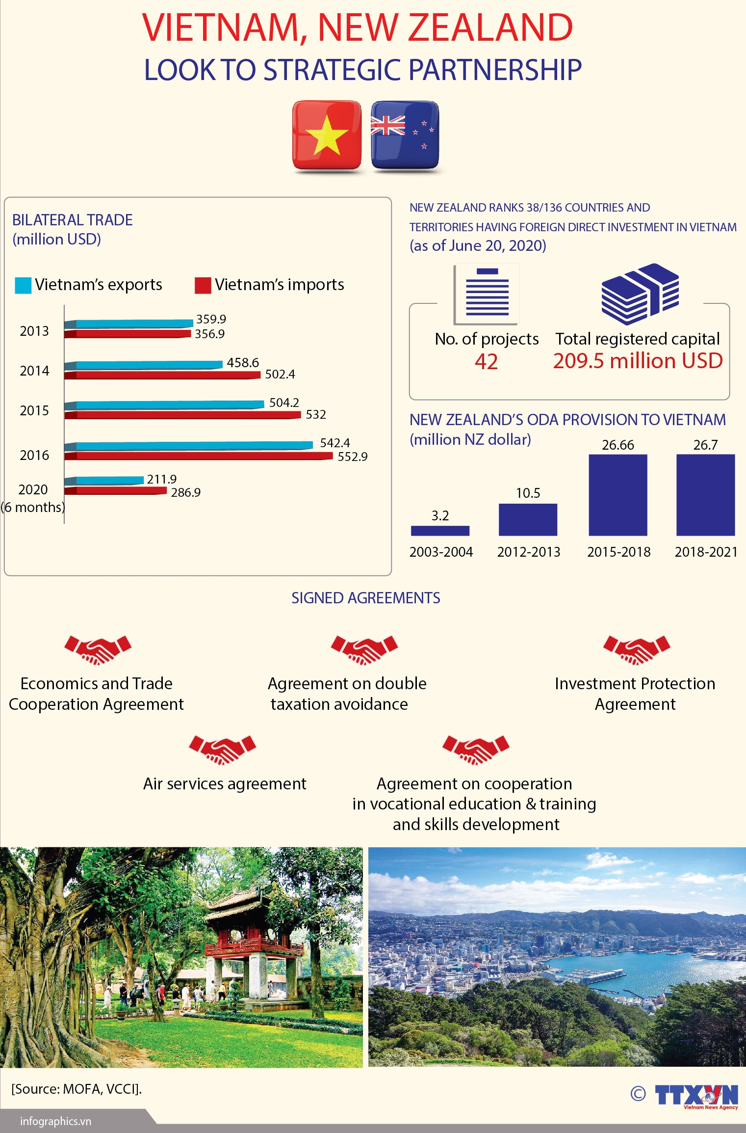 vietnam new zealand look to strategic partnership infographics