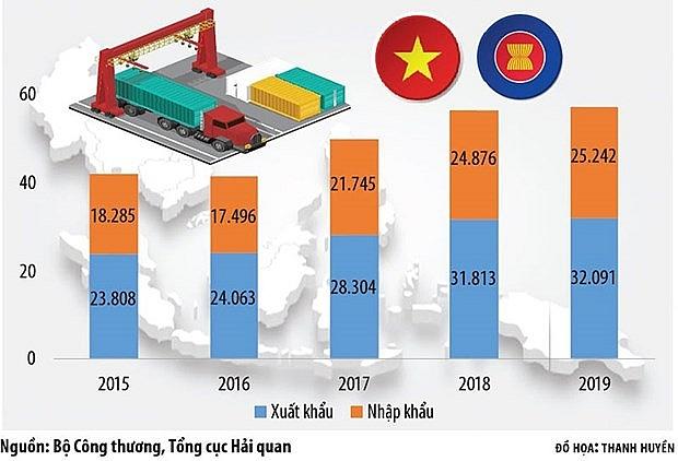 asean membership fuels vietnams trade with regional markets