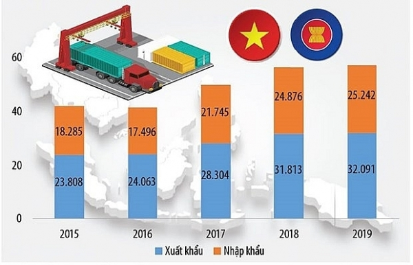 asean membership fuels vietnams trade with regional markets