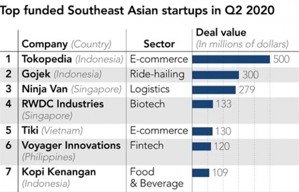 start up investment in southeast asia doubles despite covid 19
