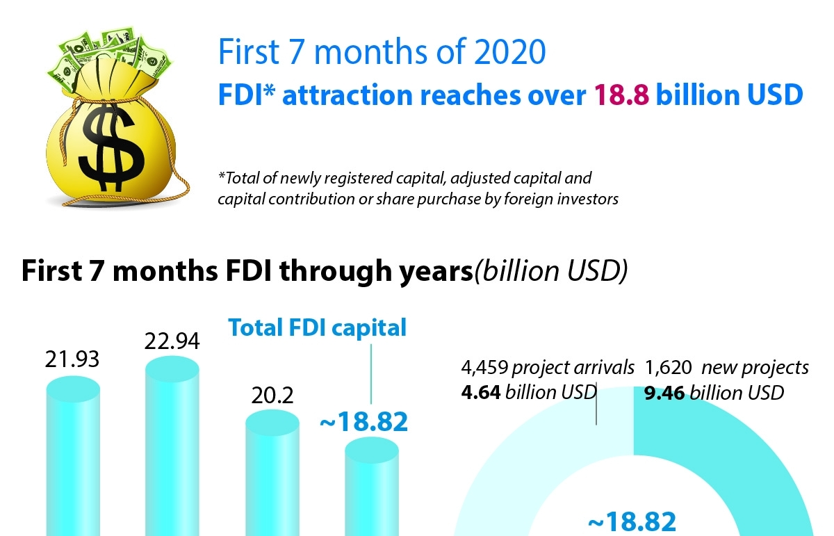 first 7 months fdi attraction reaches over 188 billion usd infographics