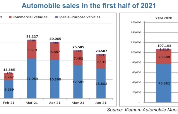 Carmakers ride on despite sales dip