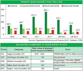 Corporate bond issuance sees upswing in activity